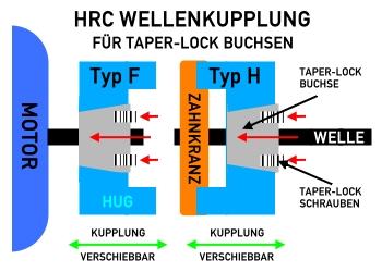 HRC WELLENKUPPLUNG TYP F TYP H