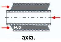 Gummimetall-Buchsen Axiale Beanspruchung